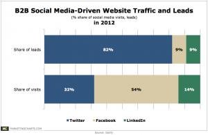 Optify-B2B-Social-Media-Visits-Leads-by-Source-in-2012-Jan2013