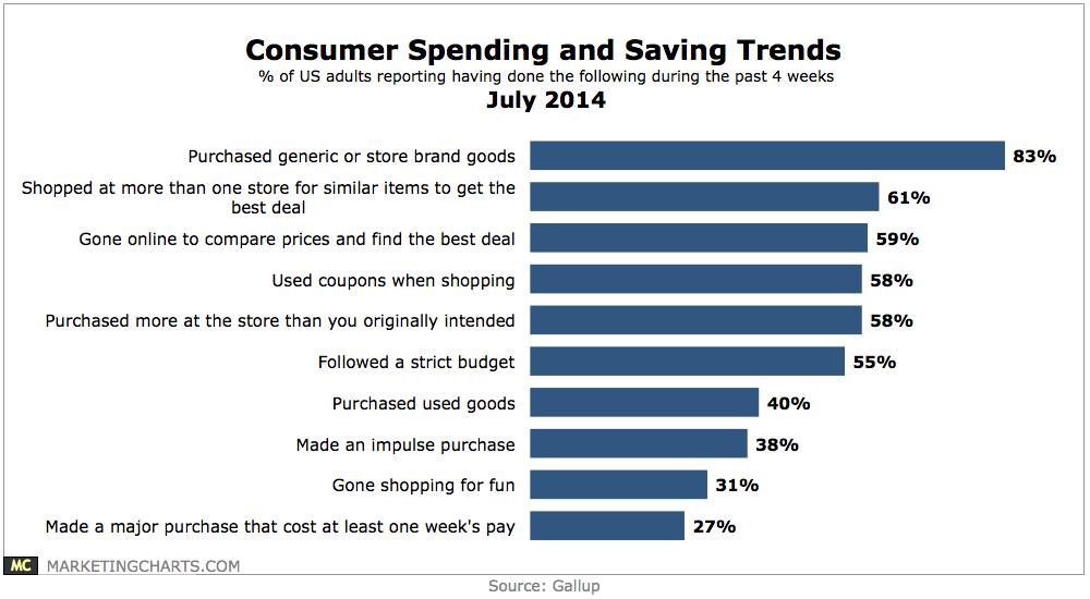 Consumer Spending & Savings Trends, July 2014 [CHART]