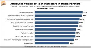 IDG-Tech-Marketers-Media-Partner-Attributes-Nov2014