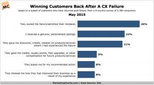 SDL-Winning-Customers-Back-Post-CX-Failure-May2015