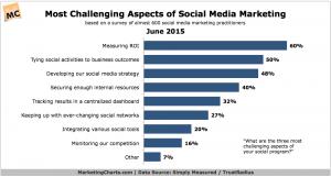 SimplyMeasuredTrustRadius-Most-Challenging-Aspects-Social-Marketing-Jun2015