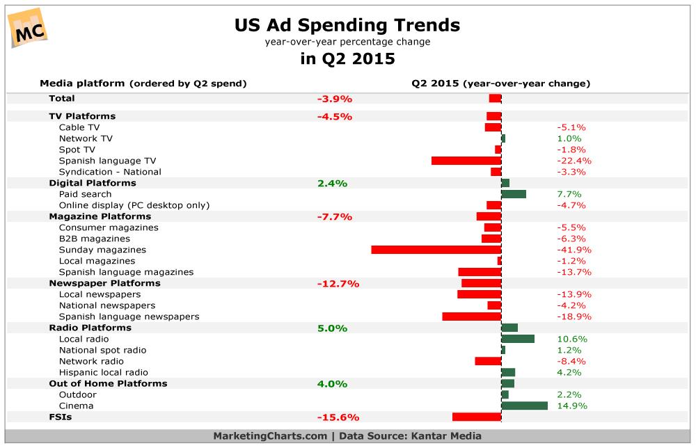 US Ad Spend Trends, by Medium, in Q2 2015