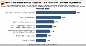 Verint-Consumer-Response-Positive-Customer-Experience-Oct2015
