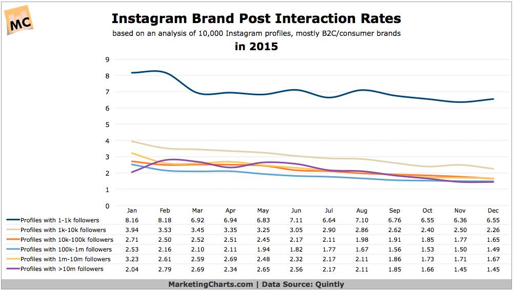 Instagram Brand Post Interaction Rates Decline in 2015