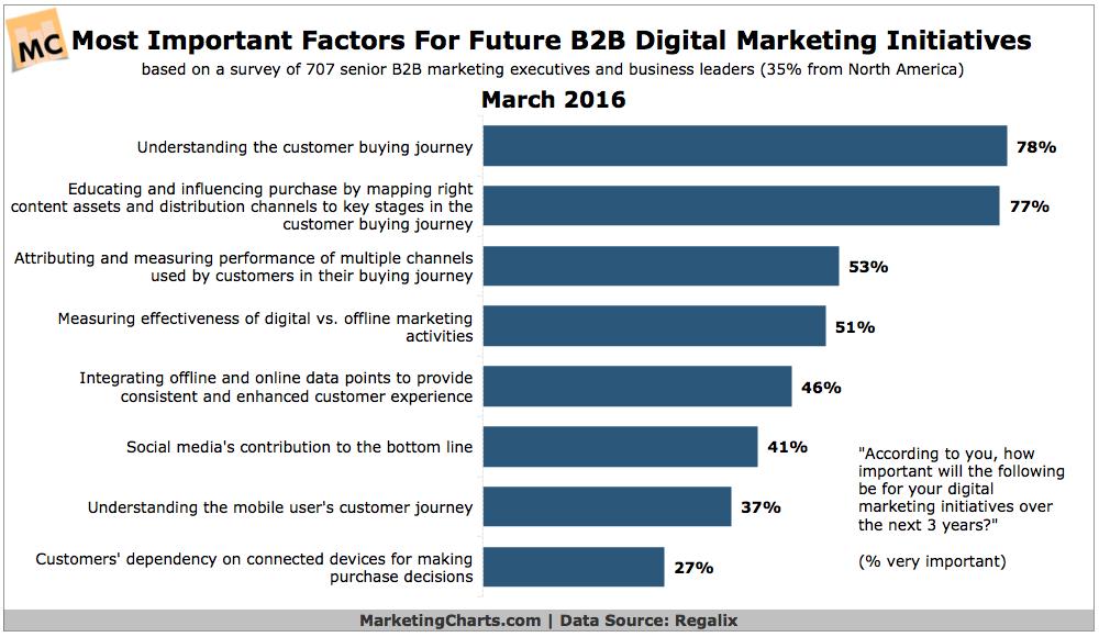 Assessing the State of B2B Digital Marketing