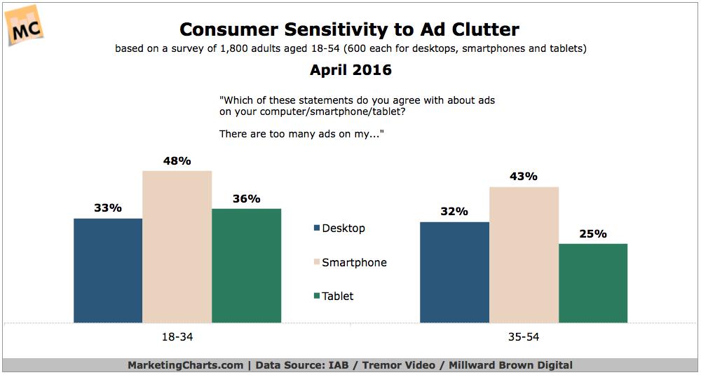 Ad Clutter A Bigger Problem on Smartphones Than Desktops, Millennials Say