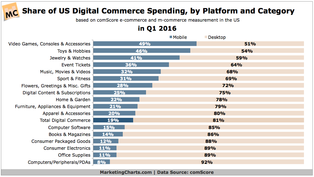 Breaking Down Mobile vs. Desktop E-Commerce Spending, by Retail Category