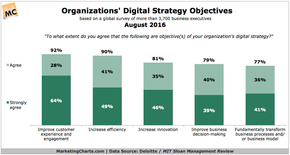 Customer-Centricity At the Heart of Digital Strategies, Say Global Execs