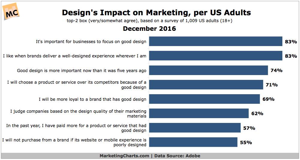 Good Design Aids Marketing Success, Consumers Say