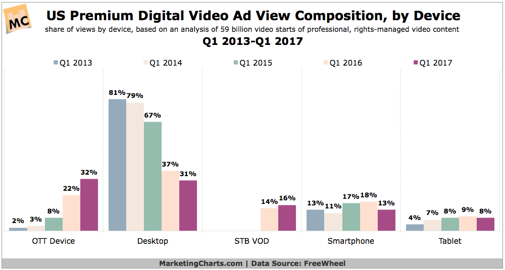OTT Streaming Devices Now Top All Other Devices in Premium Digital Video Ad Views