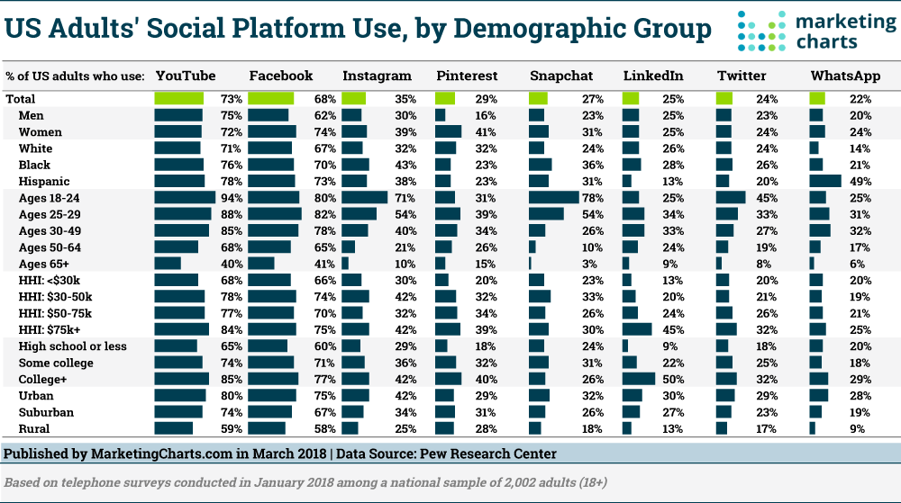 Social Networking Platforms' User Demographics Update 2018