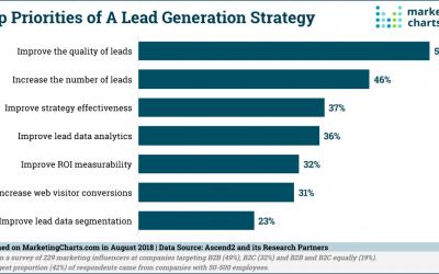 Demand Gen Focus Sticks With Lead Quality Over Quantity