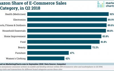 5 Interesting Points About Amazon Shopping Behavior