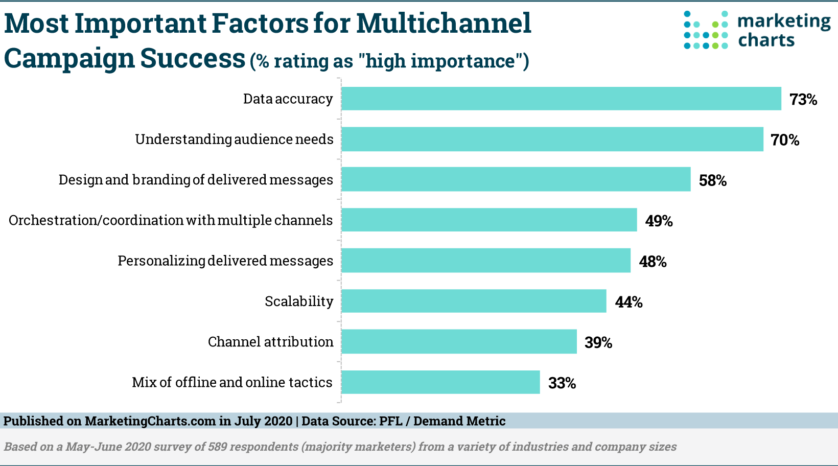 These Are Considered the Most Important Factors in Achieving Multichannel Campaign ROI