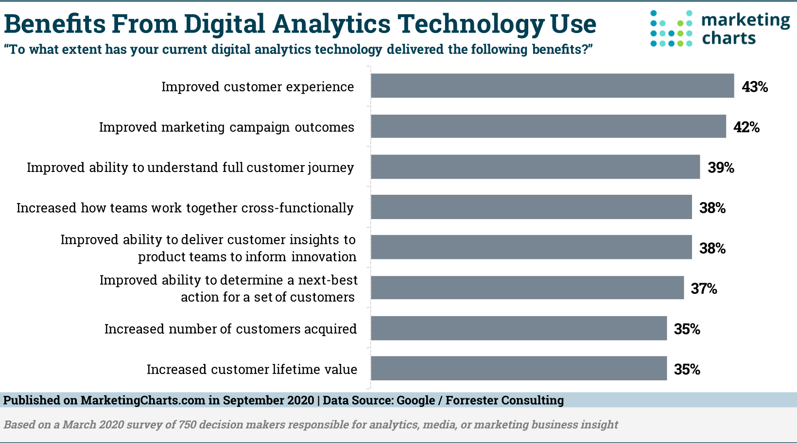 What Are You Getting Out of Your Digital Analytics?