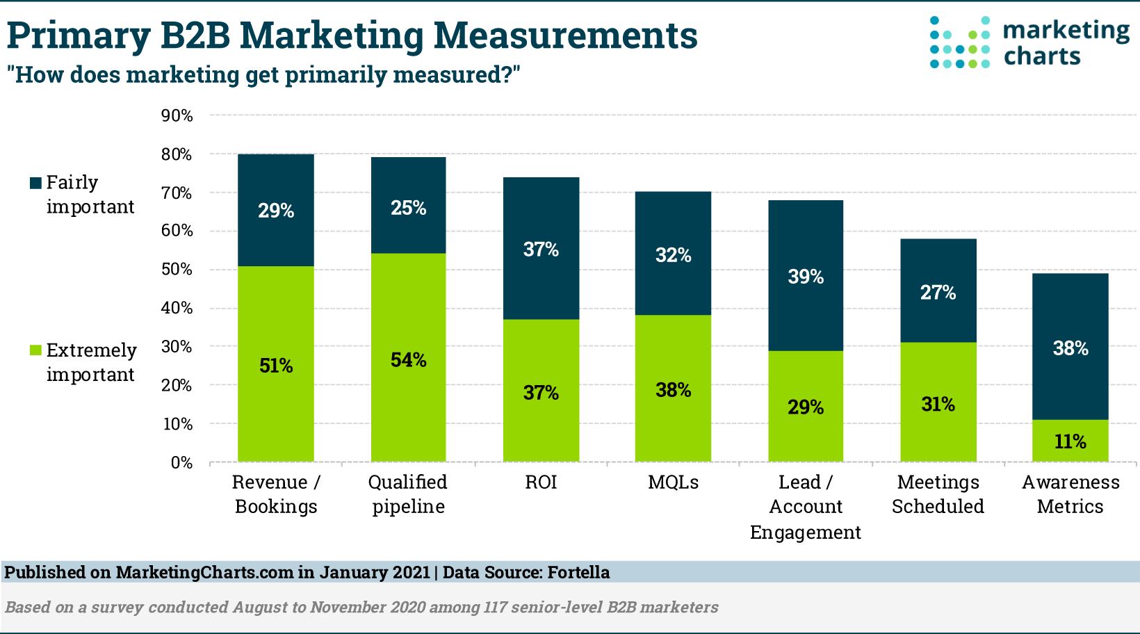 Fortella Primary B2B Marketing Measurements Jan2021