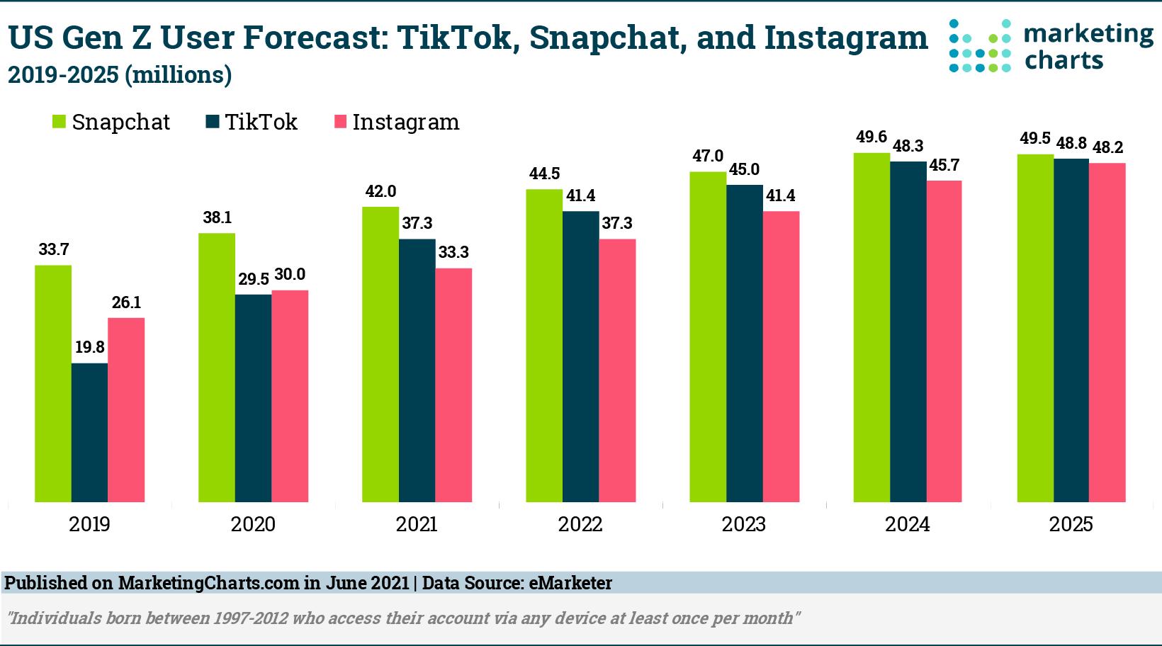 Report: TikTok Now More Popular Than Instagram Among US Gen Z Consumers