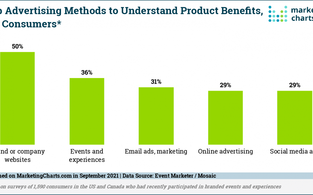 Your Website is the Best Place to Showcase Your Product's Benefits, Consumers Say