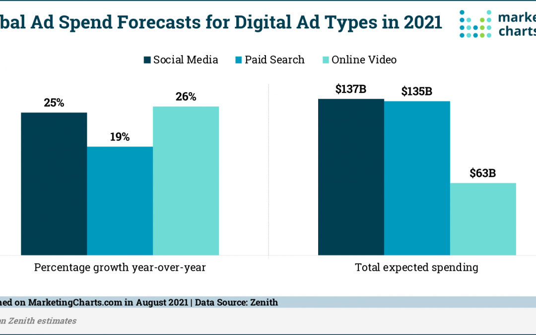 Globally, Social Media Ad Spend Forecast to Overtake Paid Search This Year