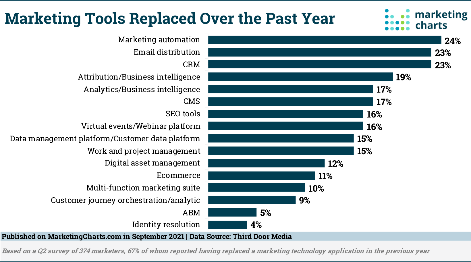 ThirdDoorMedia MarTech Replaced in Past Year Sept2021